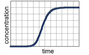 Standard Breakthrough Curve with the dynaSorb BT