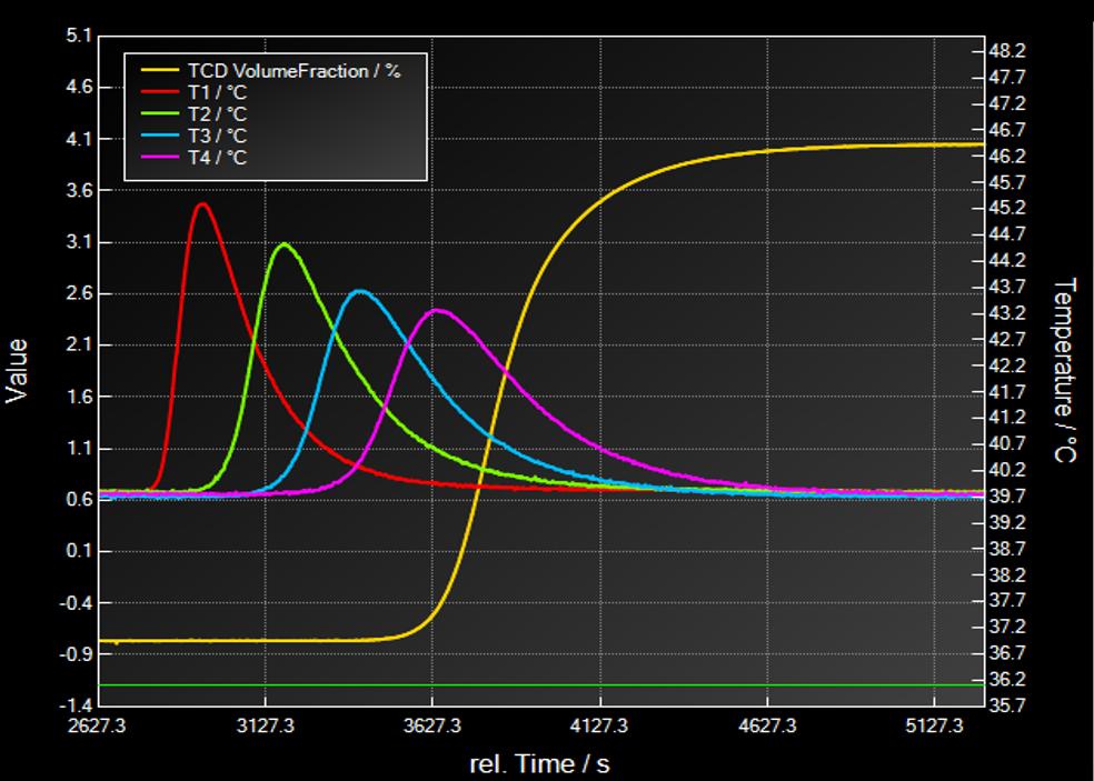 Breakthrough Curve Example: Breakthrough Curve and Temperature Curves