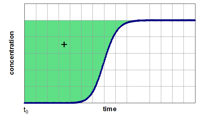 Integration area for a simple breakthrough curve