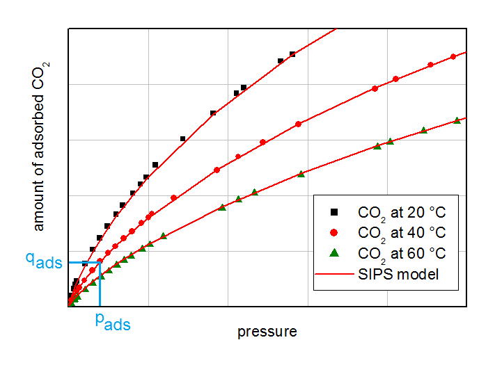 Isotherms of CO2 on activated carbon