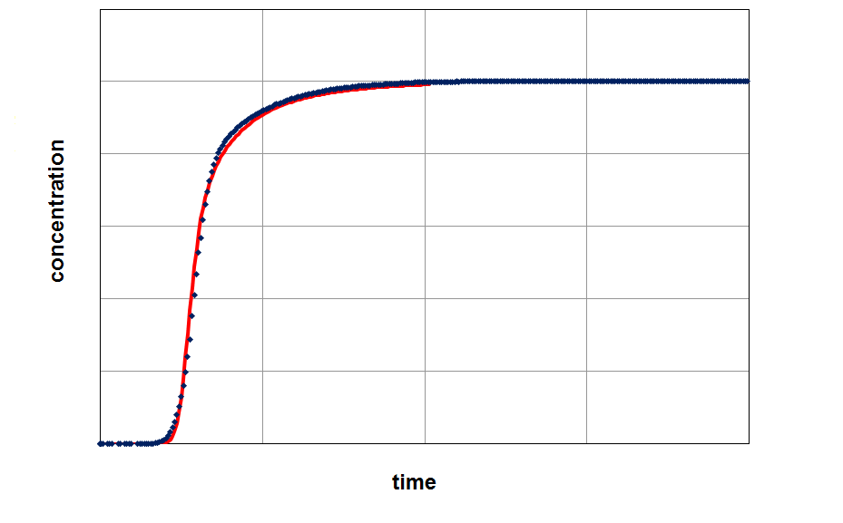 Fitting of a model (red curve) on experimental data (blue curve) with a resulted LDF-value (kLDF=11.7 1/min).