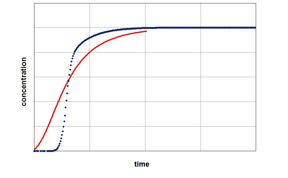 Applying of a model (red curve) on experimental data (blue curve) with a free choosed LDF-value (kLDF=1 1/min).