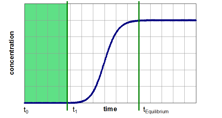 Three Segments of a Breakthrough Curve: Segment 1: unsaturated adsorber without noticeable breakthrough (production time)
