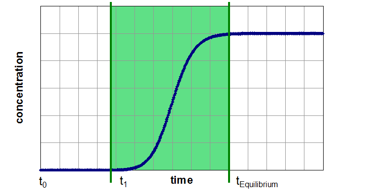 Three Segments of a Breakthrough Curve: Segment 2: Mass Transfer Zone with rapid increasing of outlet concentration