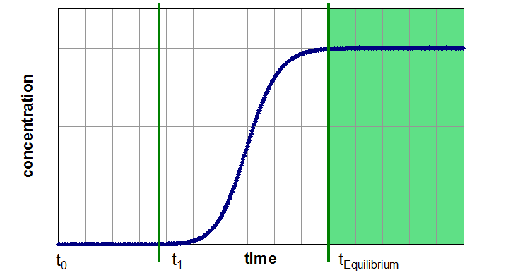 Three Segments of a Breakthrough Curve: Segment 3: saturated adsorber, adsorbent is in equilibrium with gas phase