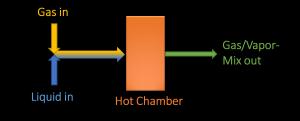 Flow Scheme of the dynaSorb BT Vapor Option