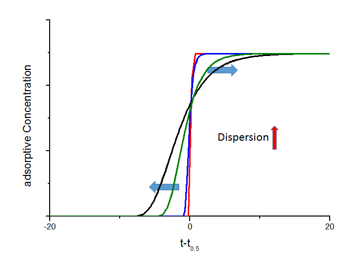 Influence of different axial dispersion coefficients on the shape of breakthrough curves