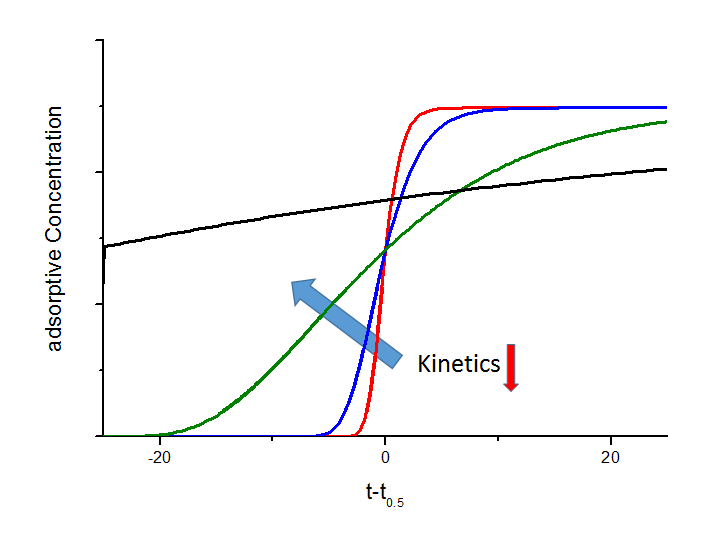 Dependence of breakthrough curves on mass transfer (schematic)