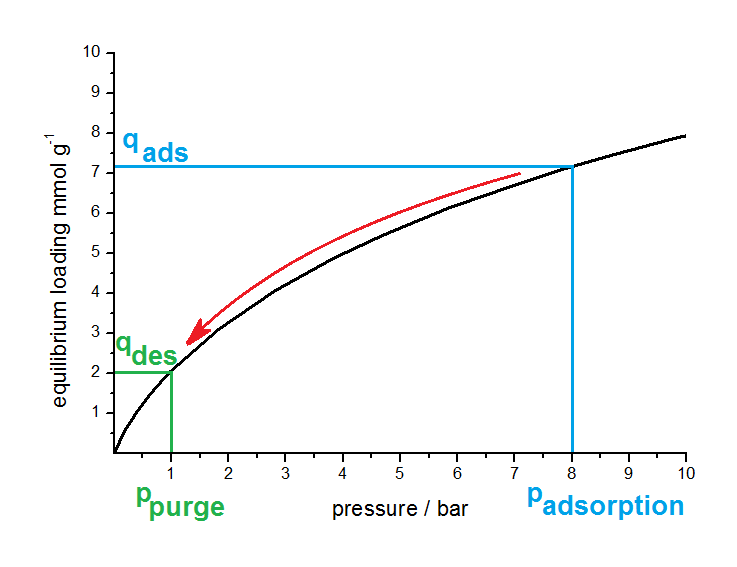 Principle of a PSA process, A circuit in the Loading over Pressure diagram