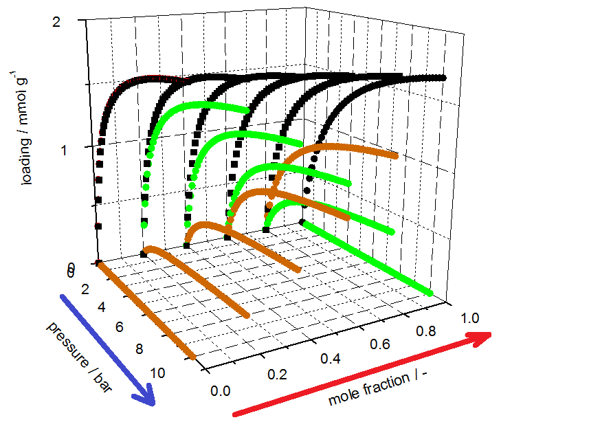 Illustration of different calculations with mixture models using a 3D-plot