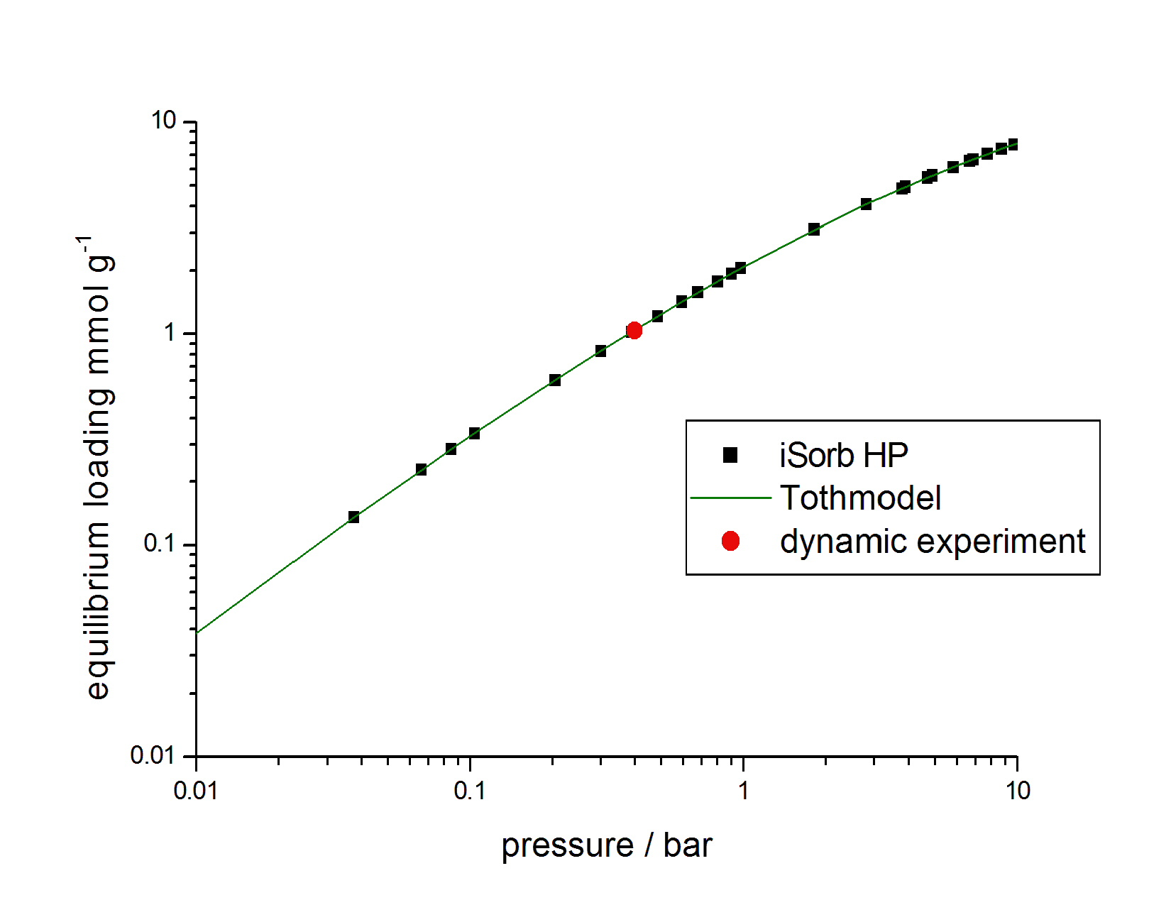 Comparison of sorption capacities determined using a volumetric method (iSorb-HP, Quantachrome), theoretical calculations and a dynamic breakthrough experiment for CO2 on activated carbon at 25 °C (dynaSorb BT, Quantachrome)