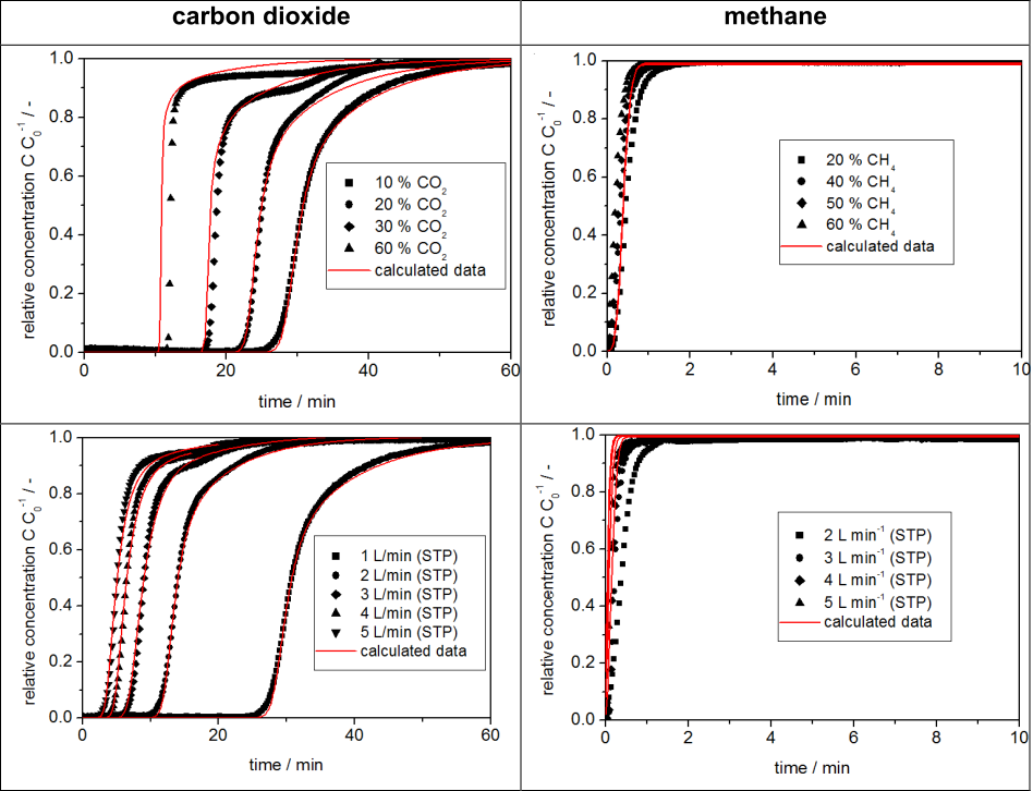 mixSorb L: Breakthrough curves of different concentrations of carbon dioxide and methane in helium