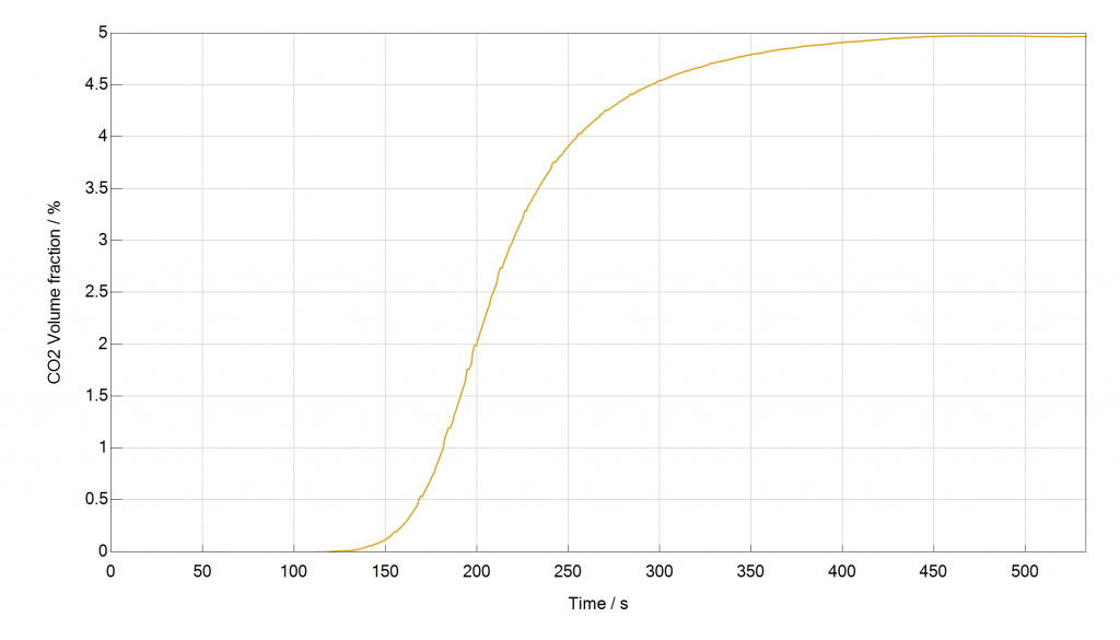 Figure: Breakthrough Curve of CO2 in N2, measured with the mixSorb S