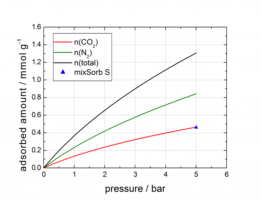 Figure: Comparison of the mixed gas isotherm point of the mixSorb S, compared with the IAST prediction calculated from pure component isotherms.